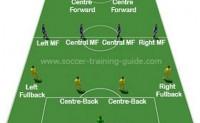 帮助儿童快速了解足球基本阵型