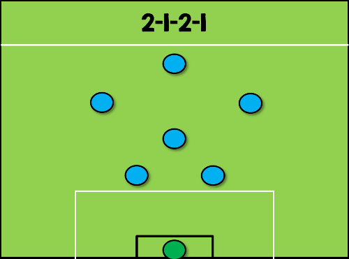 2-1-2-1-Formation
