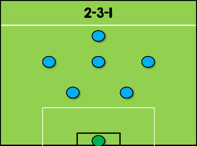 2-3-1-Formation